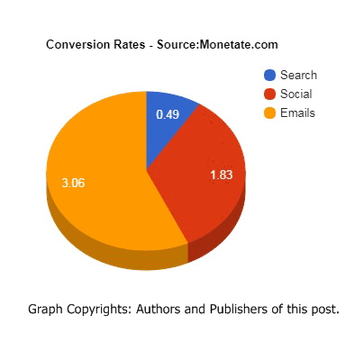 Mailchimp Vs Constant Contact: Which Email Marketing Service is best for You?