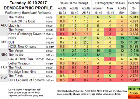 Just Average Ratings for The Flash