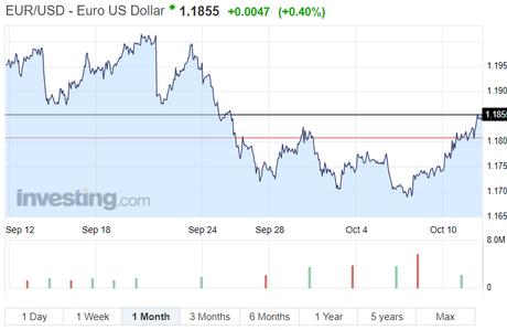 EUR/USD Chart Catalonia