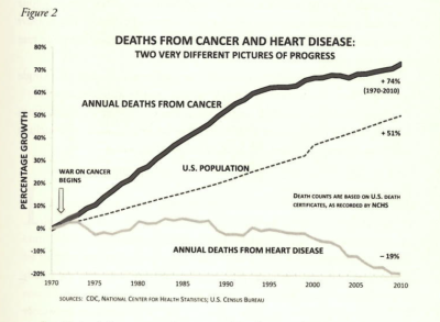 Why we're losing the war (on obesity, type 2 diabetes and cancer)