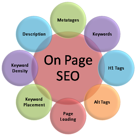 9 Actionable On-Page SEO Tips To Boost Traffic to Your Site