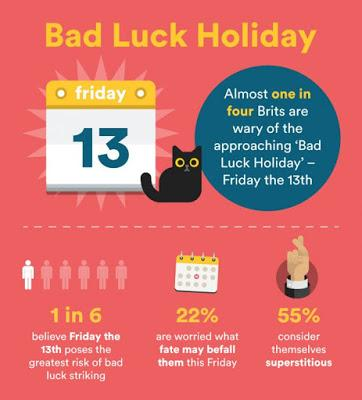 Friday the 13th - Are you Superstitious?