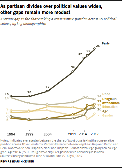 America's partisan divide trumps all other tribalisms
