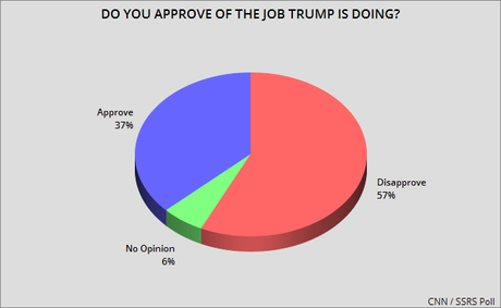 Voters Prefer Democrats And Oppose Trump Policies