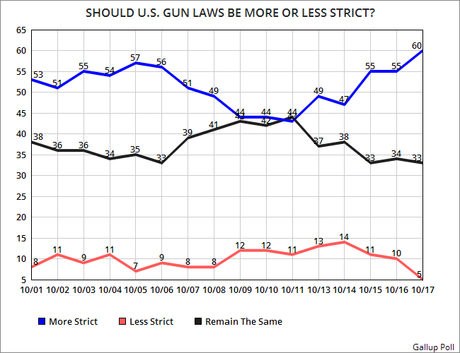 6 Out Of 10 Americans Support Stricter Gun Laws