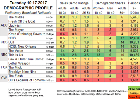 The Flash Does Average and Legends Have Dropped In Ratings