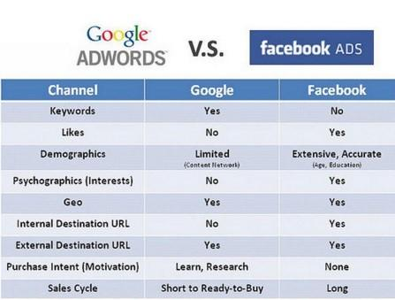 adwords vz facebook.jpg