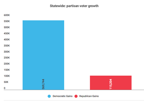 Texas Is Gaining Democrats Faster Than Republicans