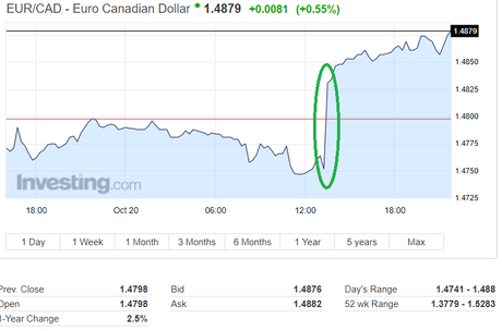 Canadian Dollar Exchange Rates EUR/CAD