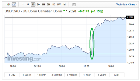 Canadian Dollar Exchange Rates USD/CAD