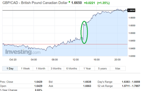 Canadian Dollar Exchange Rates GBP/CAD