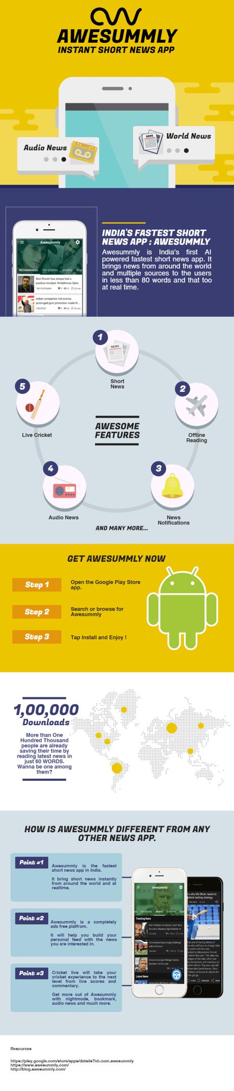 Awesummly : A Short News App Company By Nitin Mishar