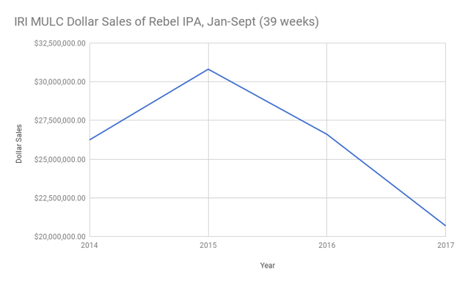 Trouble for Sam Adams' Flagships? Three Charts Explain