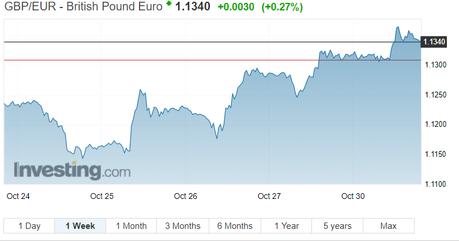 EUR/USD-GBP/EUR loss