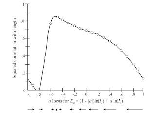A Test of Direct Learning (Michaels et al, 2008)