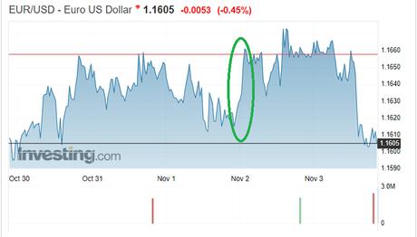 Dollar FX rates chart