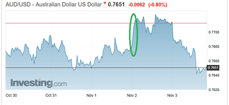 AUD/USD rate chart