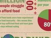 Cost Wasted Food [Infographic]