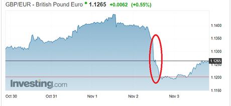 GBP/EUR rate 7 November 2017