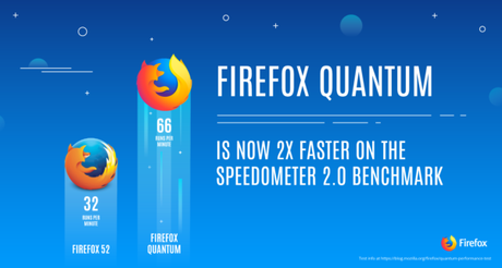 Firefox Quantum 57 is Here : Faster Than Google Chrome