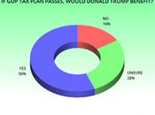 Benefits Most From Plan Trump