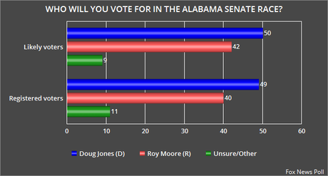 Fox News Poll Has Jones Leading Moore By 8 Points