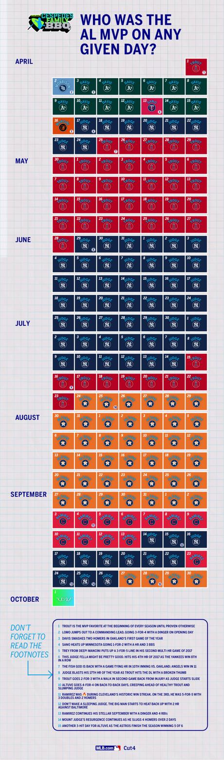 Infographic: Who was the AL MVP on each day of the 2017 season?