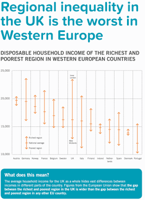 Ricardo and UK House Prices