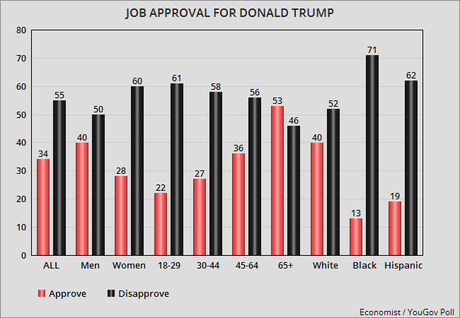 Trump Job Approval Went Down After His Asian Trip