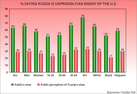 Public Still Sees Donald Trump As Being Soft On Russia
