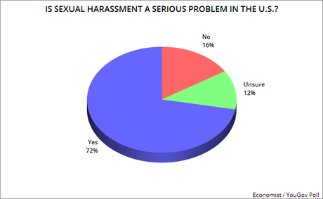 Most See Sexual Harassment As A Serious Problem In U.S.