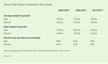 The Average Weight Of Americans Is Climbing