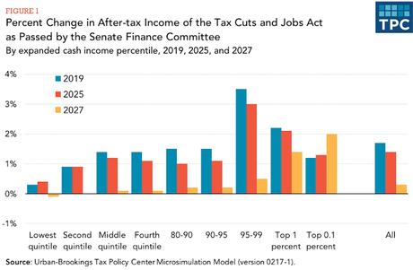 TPC Analysis Of The GOP Tax Plan (To Reward The Rich)