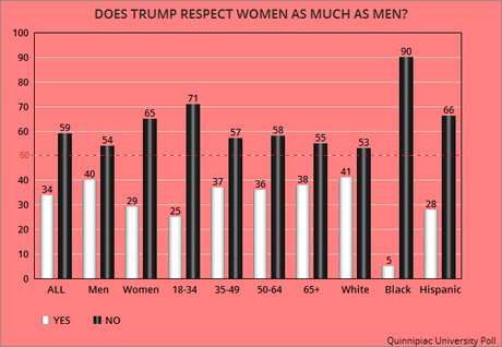 Most Americans See Trump As A Misogynist
