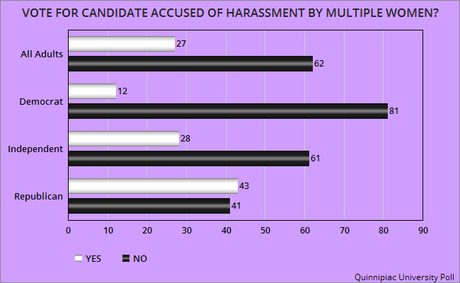 A Plurality Of Republicans Would Vote For A Sex Harasser