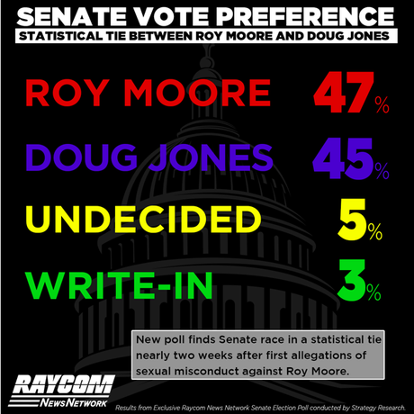 New Poll Shows Moore Clinging To A Lead In Alabama