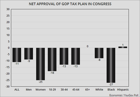 Congressional Numbers Are Pitiful (And Tax Plan Won't Help)