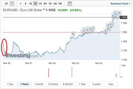 EUR/USD exchange rates November 27 2017