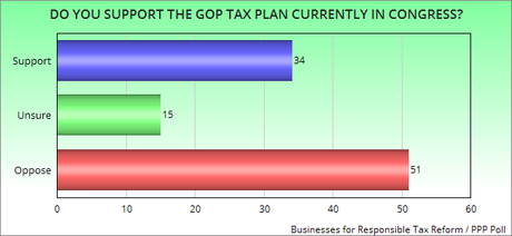 Small Businesses Oppose The Republican Tax Plan