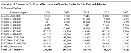 The CBO Rates The GOP Tax Plan (And It's Not Good)