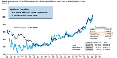 Bitcoin comparative price chart