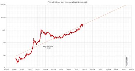 Bitcoin logarithmic scale chart