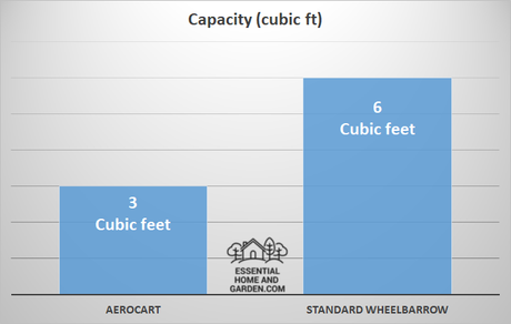 aerocart capacity