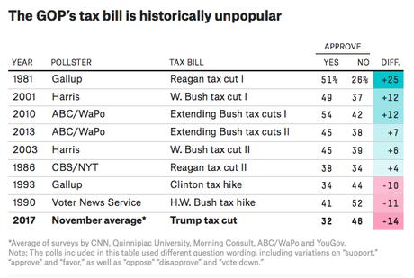 Congressional GOP's Tax Plan Is Wildly Unpopular W/Public
