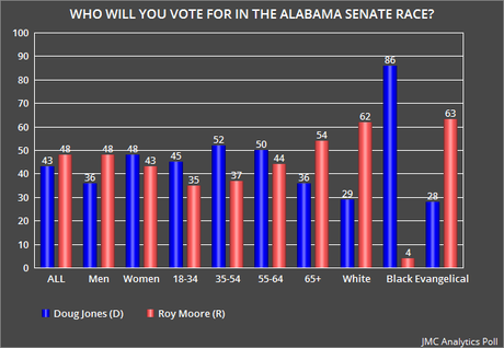 A Second Poll Shows Pedophile Regaining Lead In Alabama