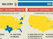 5000 List Fastest Growing Companies