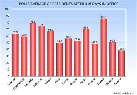 Presidential Job Approval After 315 Days In Office Since WWII