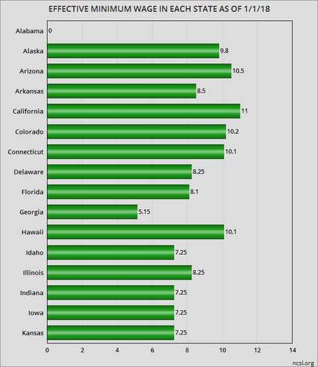 The Minimum Wage In Each Of The 50 States & D.C.