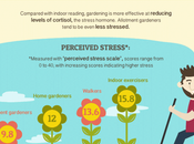 Gardening Good Your Health [Infographic]