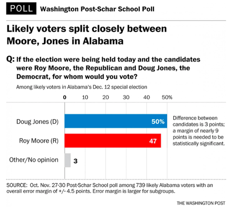 WAPO Poll Has Alabama Race A Dead Heat (I Doubt It)